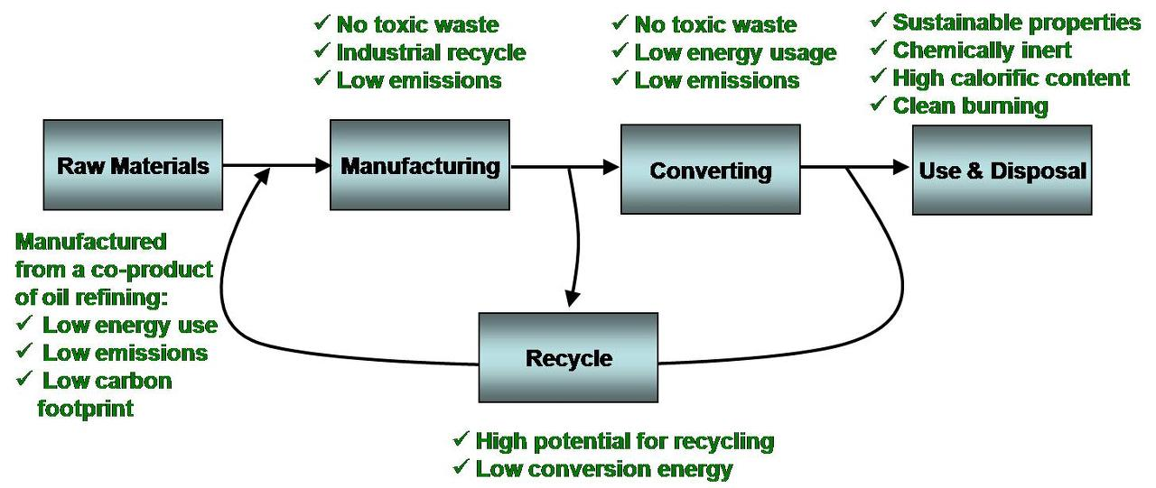 Sustainability Throughout Our Product Lifecycle